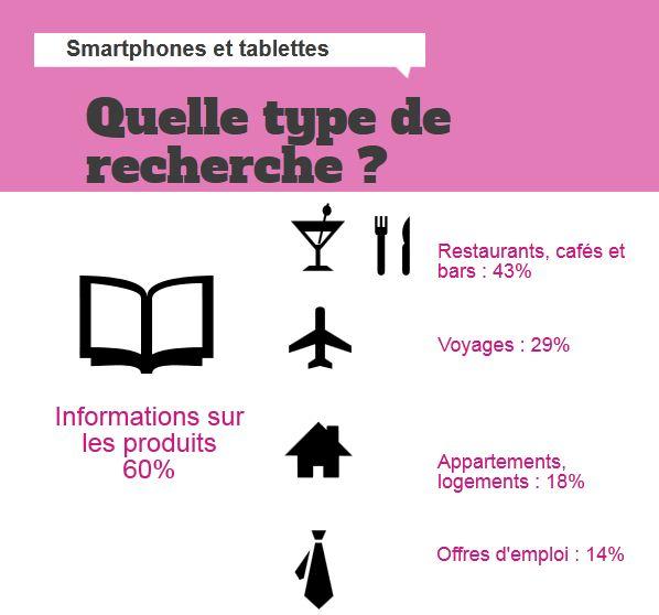 Quelles types de recherche sur les smartphones ?