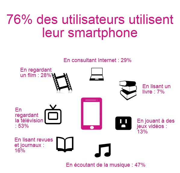 Utilisation du smartphone et d'autres médias