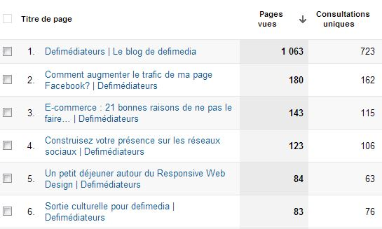 Pages les plus vues Google Analytics