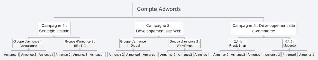 structure-Compte-Adwords