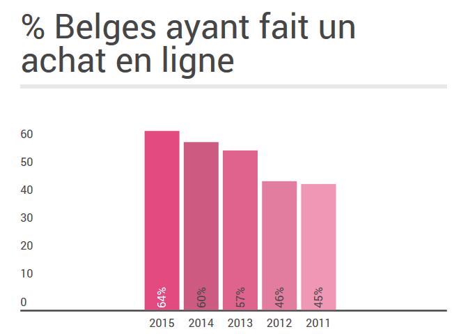 ecommerce-belgique-2015
